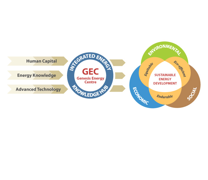 GEC serving as a platform for deployment of Global and Synergistic initiatives targeted at the efficient transfer of Knowledge, developing necessary Skill Sets, and building an integrated & interdependent Community for the energy industry.